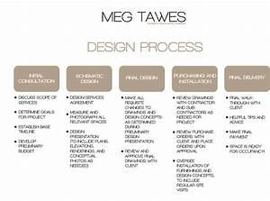 Programming Interior Design Process