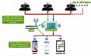 Buy Zigbee Radio Gateway