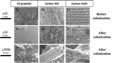 frontiers benchmarking  industrial synthetic graphite grades carbon felt  carbon cloth