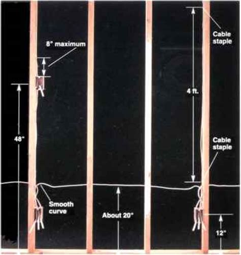 Common Electrical Code Requirements   Home Wiring