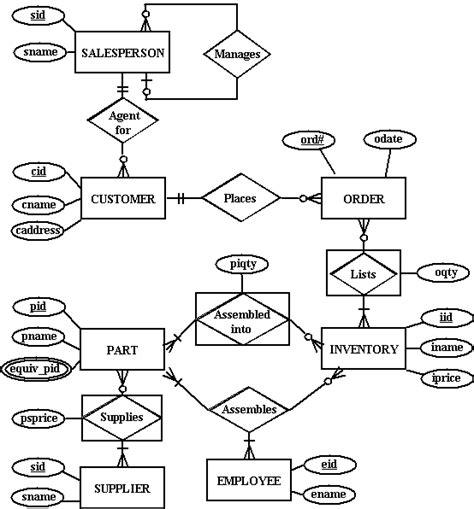 inventory management system er diagram for sales and