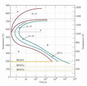 (a) On The Isothermal Transformation Diagram For A ...