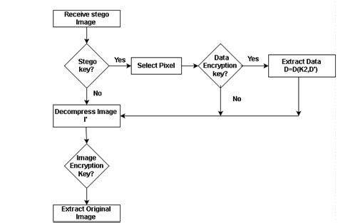Flow Chart Of Sender Side Algorithm 1.2 Receiver Side Algorithm Grade 5 Line Graph Problems Application Of In Theory Plot Games For 4th Arrow Going Up Create Free Table Data Sa Tagalog Html