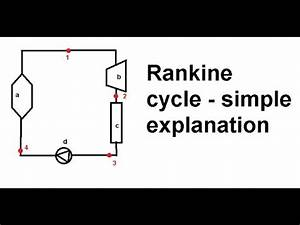 rankine cycle simple equations and an explanation of an With ideal rankine cycle