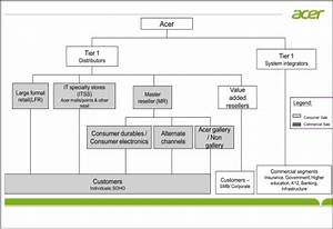 Acer Channel Structure  Present