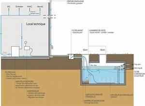Recuperation Eau De Pluie : 25 best r cup ration eau de pluie images on pinterest ~ Premium-room.com Idées de Décoration