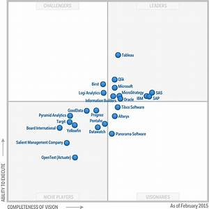 Tableau tops Gartner Magic Quadrant & leads the way to ...