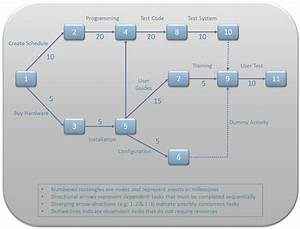 Project Management  Pert Chart