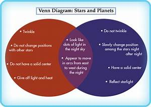 Sun And Other Stars With Graphic Organizers