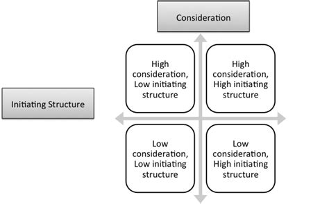 combinations  ohio state studies behavioural