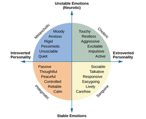 Understanding Trait Theory Of Personality