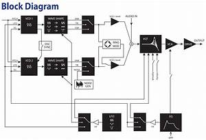 Synth Block Diagram Guidelines