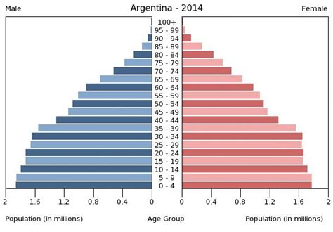Argentina Age Structure