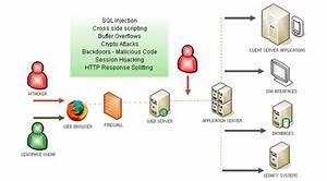 Application Penetration Test Sql