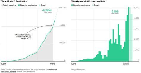 Download Bloomberg Tesla 3 Engineers PNG