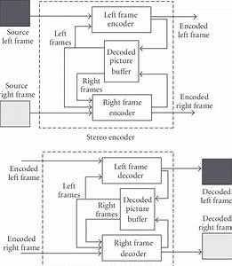 stereoscopic encoder and decoder structure download With decoder encoder