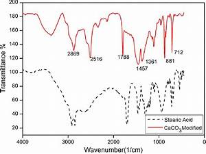 Ftir Curves Of Caco 3 Nanoparticles  Modified  And Stearic Acid  Note