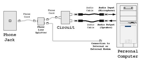 Telco Modem To Dsl Wiring Diagram by Computer Audio Interface To Wire Based Telephone Network
