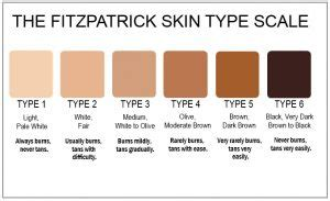 whats  type sutton dermatology aesthetics ctr