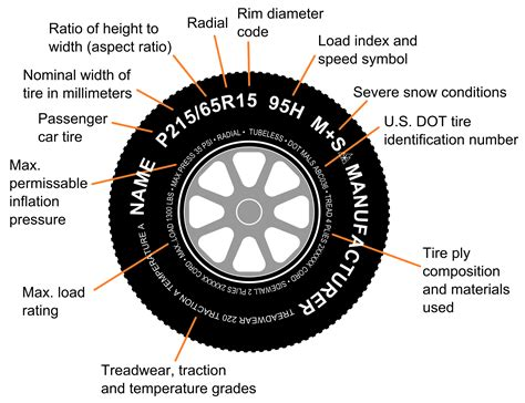 What Mean Inscriptions On Your Tires?