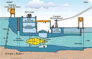 Centrale De L Occasion : fonctionnement des centrales hydro lectrique ~ Gottalentnigeria.com Avis de Voitures