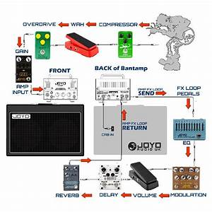 What Is A Guitar Effects Fx Loop