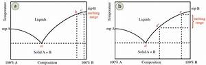 6 1c  Melting Point Theory