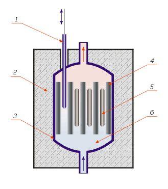 Ядерный реактор это. Что такое Ядерный реактор? . Словари и энциклопедии на Академике