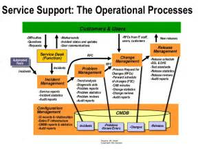 Service Desk Software Requirements by Itil And Service Management