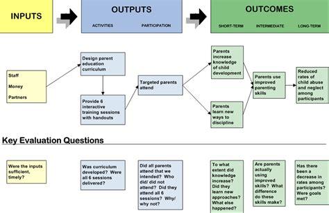 planning  implementing  ee evaluation meera