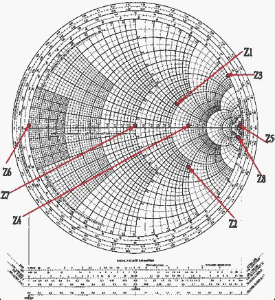 Tlcharger Zy Smith Chart Pdf