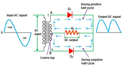 Circuit Diagram Full Wave Rectifier Without Filter