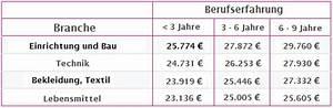 Kaufmann Im Einzelhandel Ausbildung Gehalt : wie viel verdienen verk ufer und verk uferinnen im einzelhandel ~ A.2002-acura-tl-radio.info Haus und Dekorationen