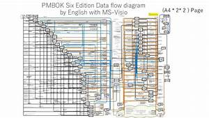 Pmbok Six Edition Dataflow Diagram By English With Ms