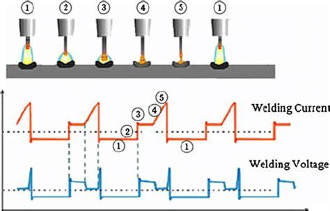 metal transfer process  current  voltage waveforms