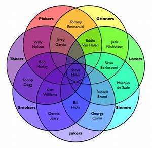 Steve Miller Venn Diagram