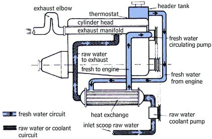 Boat Engine Cooling Diagram by Marine Diesel Heater Facias