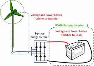 Electricity-storage-wind-turbine-wire-size-guide