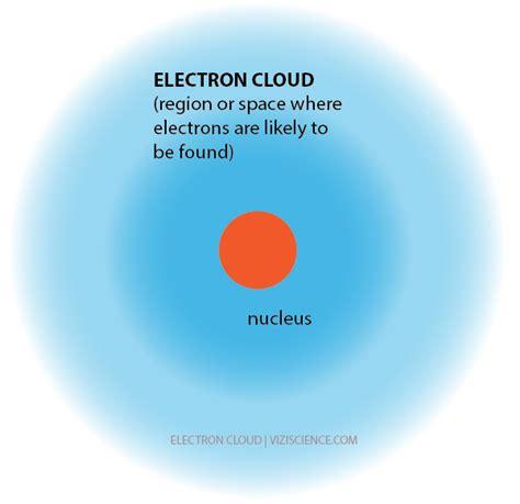 Electron Cloud Model   www.pixshark.com - Images Galleries