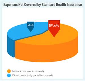 Cancer Costs Not Covered by Standard Health Insurance