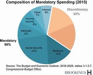 The Hutchins Center Explains: Federal budget basics ...
