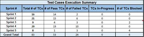 tips  draft effective defect status report sample