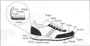 crash  footwear terminology corecom