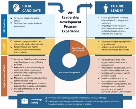 white house leadership development program picgov