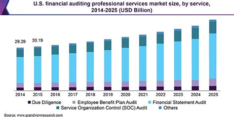 financial auditing professional services market industry
