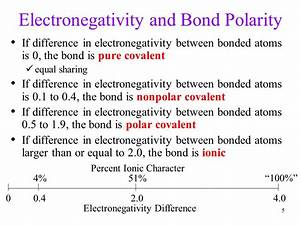 Bond Polarity covalent bonding between unlike atoms ...