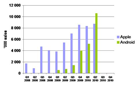 iphone vs android sales sebastien givry s the android quot wave quot against the iphone