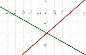 Steigungen Berechnen : bungen zur berechnung der steigung ~ Themetempest.com Abrechnung