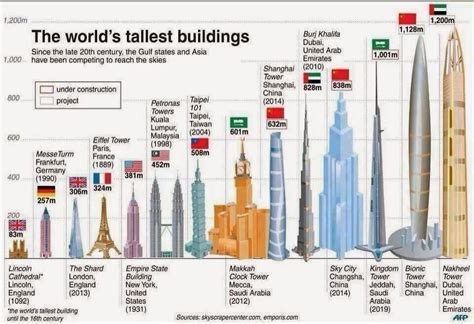 10 Tallest Buildings in the world completing in 2018