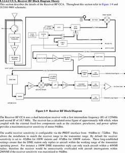 Selex Sistemi Integrati Dmel2 Aviation Services Dme
